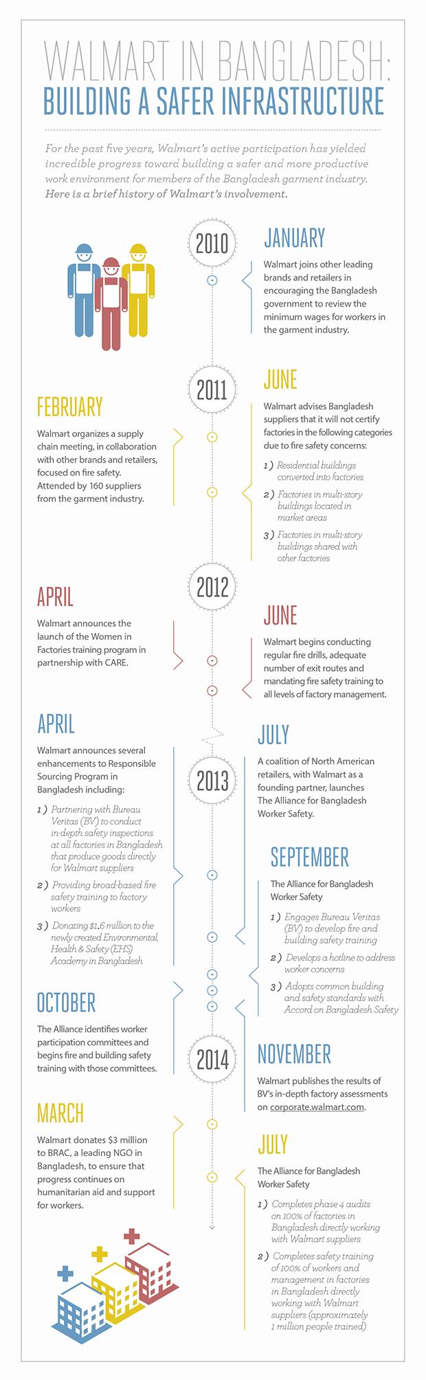 Walmart in Bangladesh Timeline