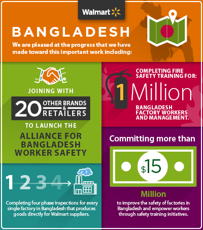 Bangladesh Worker Safety Infographic