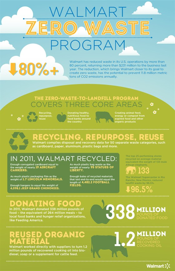 media-images-other-zero-waste-sustainability-infographic_129990375144637142_561x866.jpeg