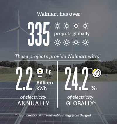 Solar Commitment Infographic