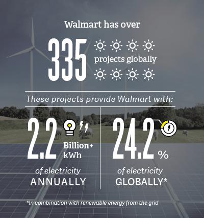 Walmart energy