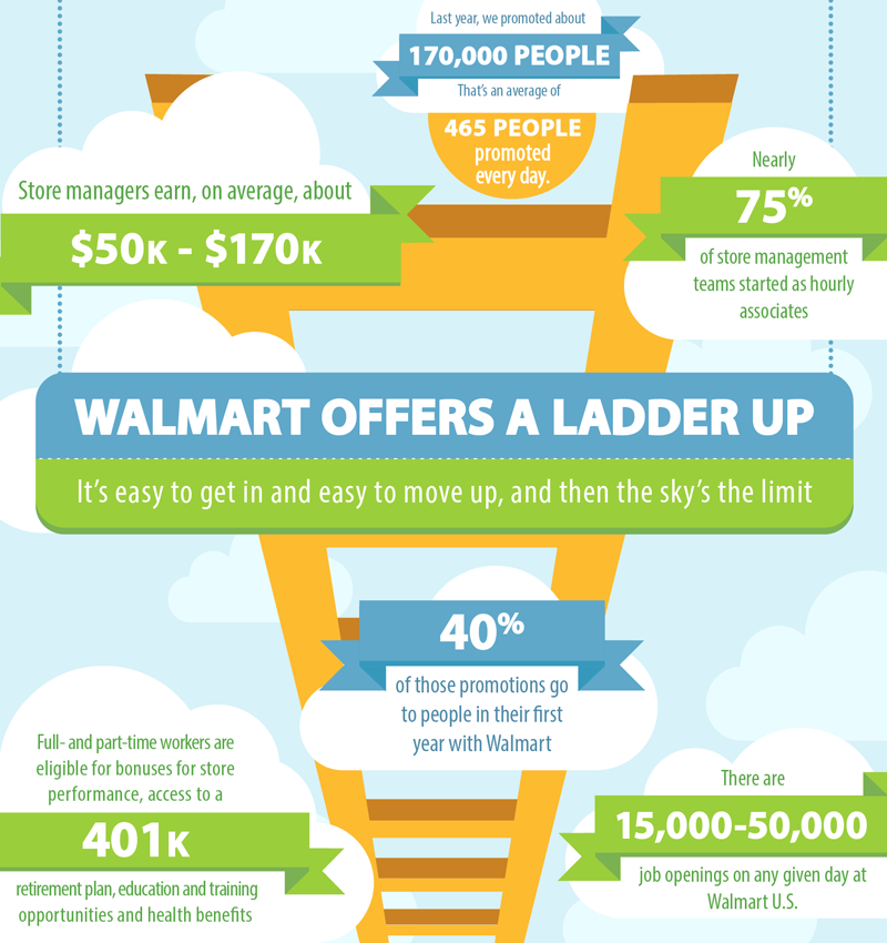 walmart hr policies Sam walton, wal-mart's founder, placed so much value on his employees that he called wal-mart's hr department, the people division, rather than the hr department so how does the people division at wal-mart help to reduce the risk of business failure, and help drive the company's success through people.
