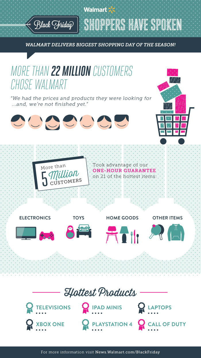 Black Friday Recap Infographic