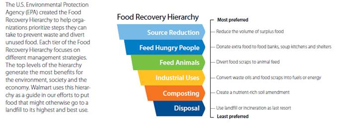 Graph of Food Recovery Hierarchy