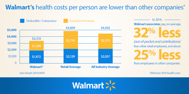 2014 Walmart Health Costs Per Person