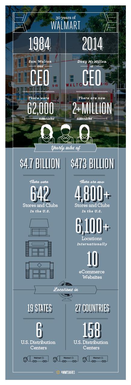 30 Years of Walmart Infographic