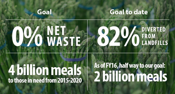 Graphic outlines Walmart's food waste goals