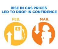 media-images-other-gas-prices-trend_130191671237176592_191x159.jpg