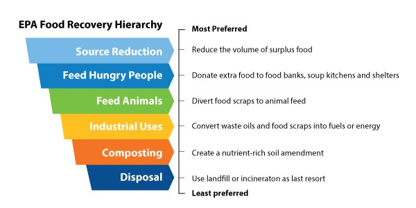 Graphic outlines the EPA's food recovery hierarchy