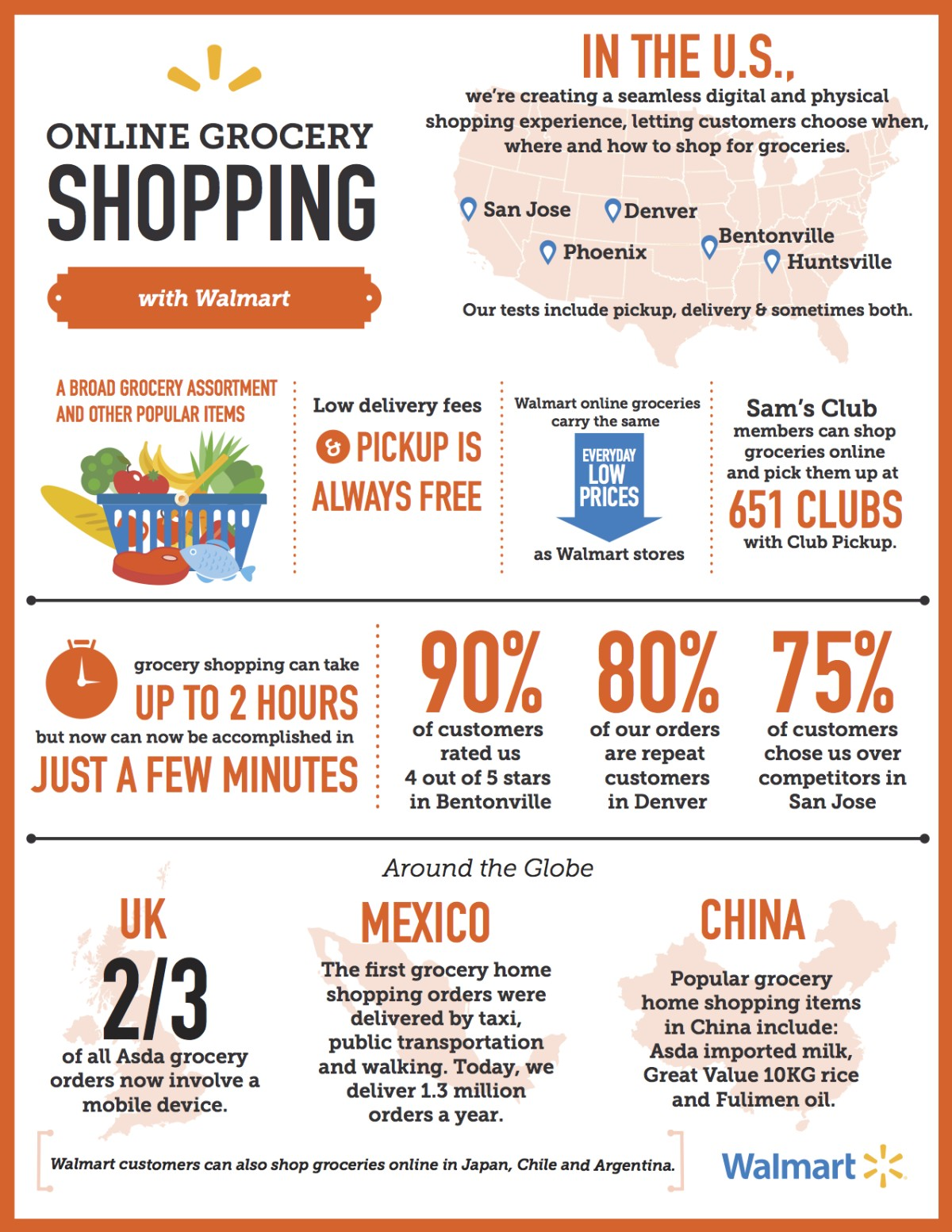 Grocery home shopping infographic for Online shopping for the home