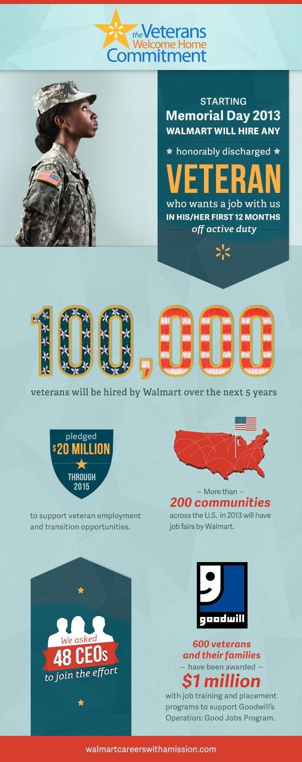 Veterans welcome home commitment infographic