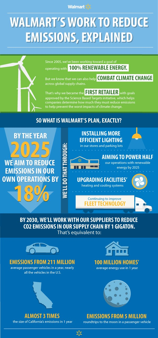 Walmart's Work to Reduce Emissions, Explained