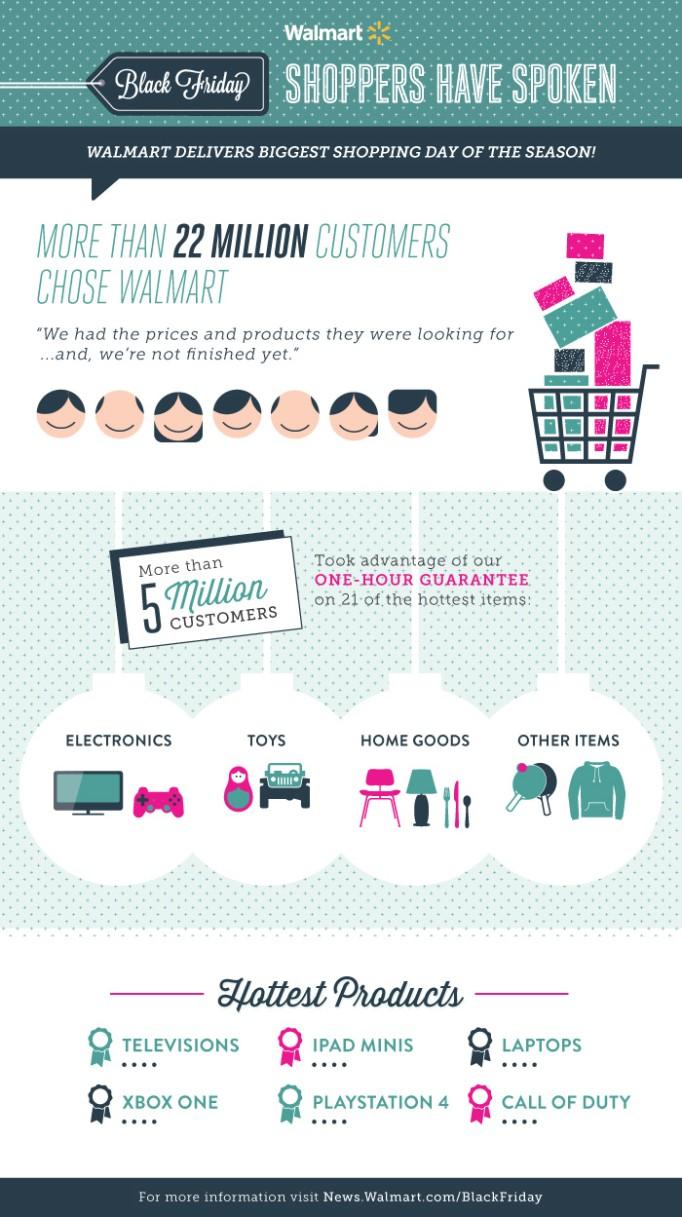 Black Friday Recap Infographic