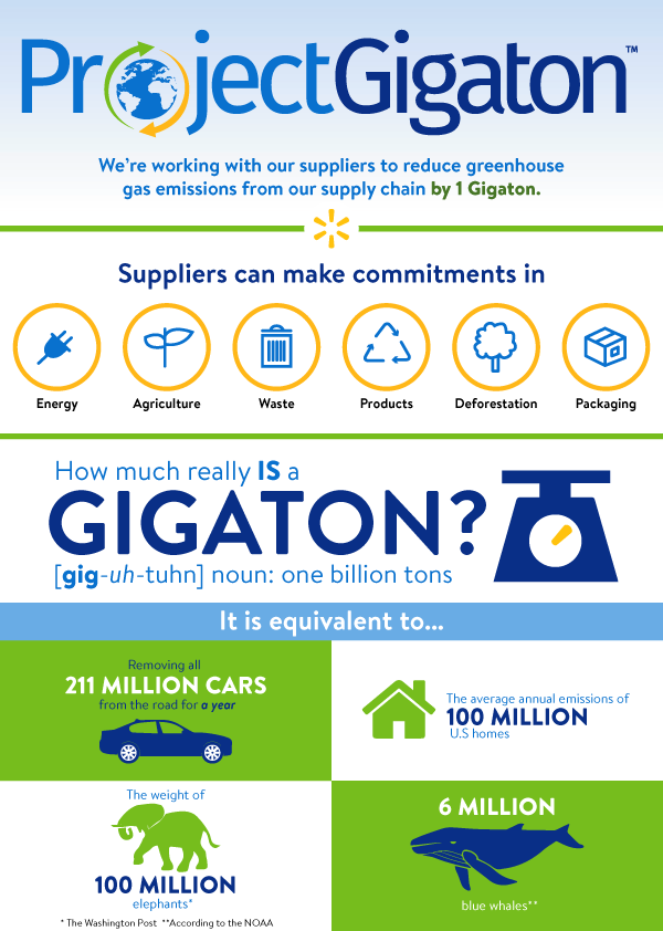 Project Gigaton Infographicb