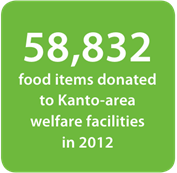 media-images-other-japan-food-donation-graphic_130162376534709414_177x173.png