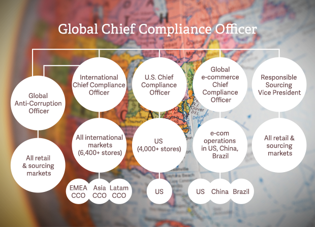 Global Compliance Report