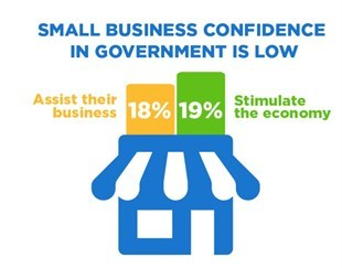 media-images-other-small-business-confidence_130191668237702933_310x243.jpg