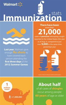 media-images-other-walmart-immunization-infographic_129902018106239667_218x344.jpg