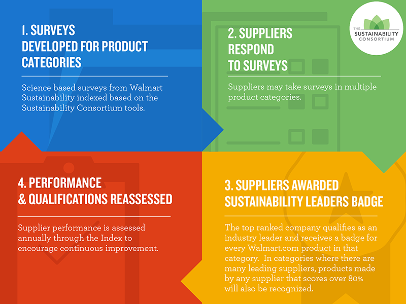 Sustainability Leader shop graphic