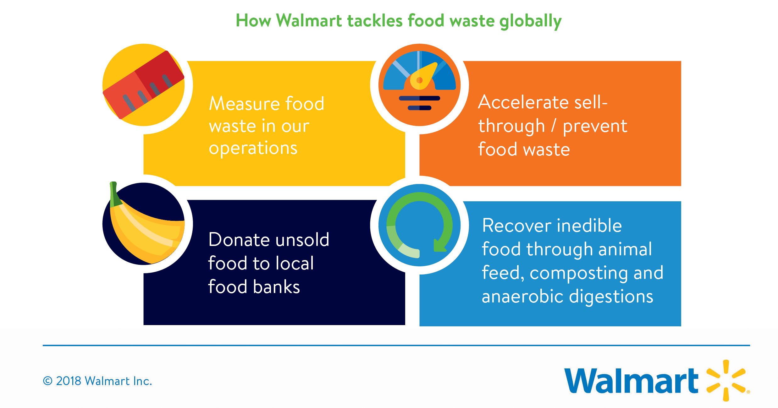 how walmart tackles food waste globally