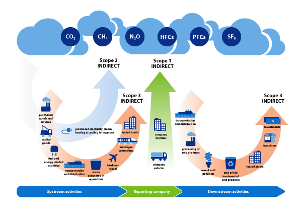 SusHub Emissions graphic