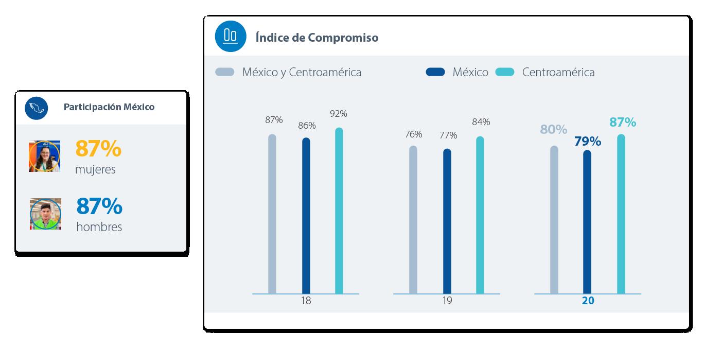 Gráfica Participación México
