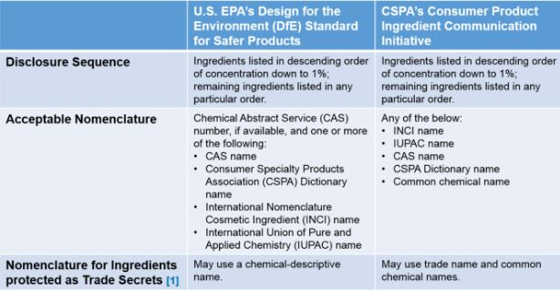 Sustainable chemistry chart