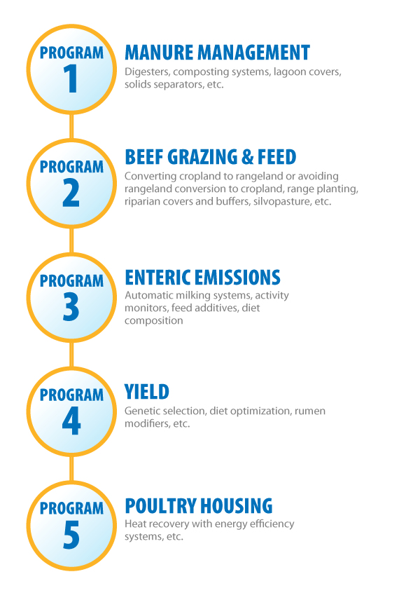 SusHub Agriculture Graphics