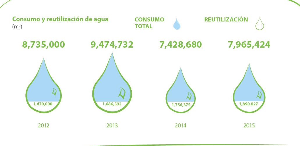 gráfica de agua en sección de medio ambiente