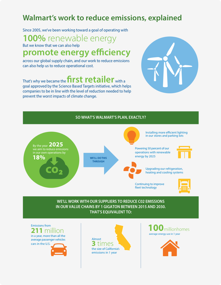 Reducing energy intensity and emissions in our operations