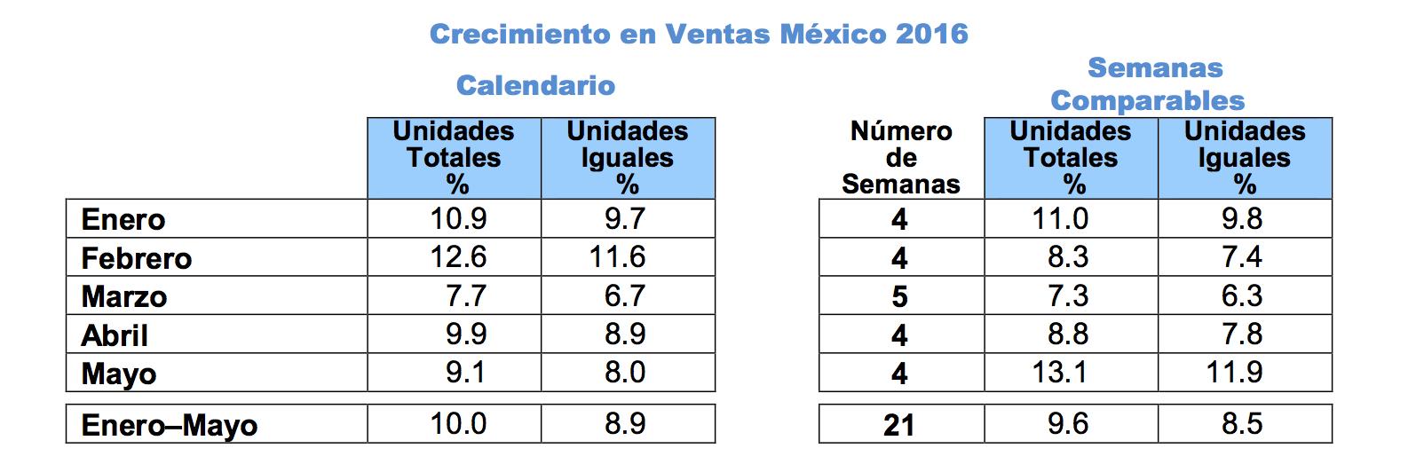 Walmart de México y Centroamérica Reporta Ventas de Mayo 2016 ...