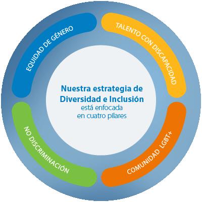 Gráfica Estrategia Diversidad e Inclusión