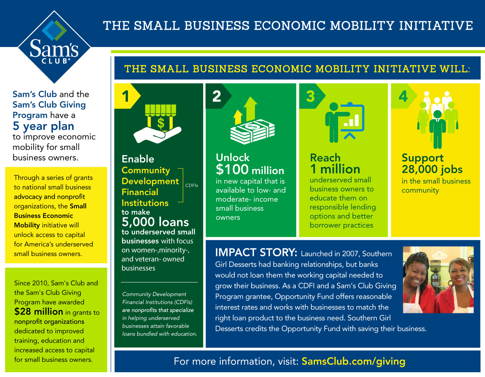 Sam s club credit card payment - The Small Business Economic Mobility Initiative Infographic