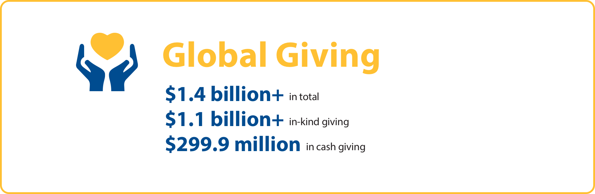 Performance Highlights: Global Giving Numbers
