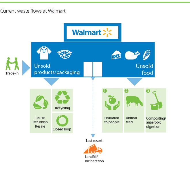 Current Waste Flows at Walmart