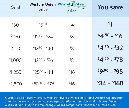 W2W Price Comparison to National Competitor