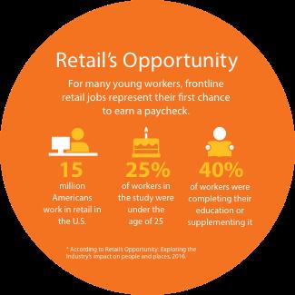 Retail's Oppurtunity