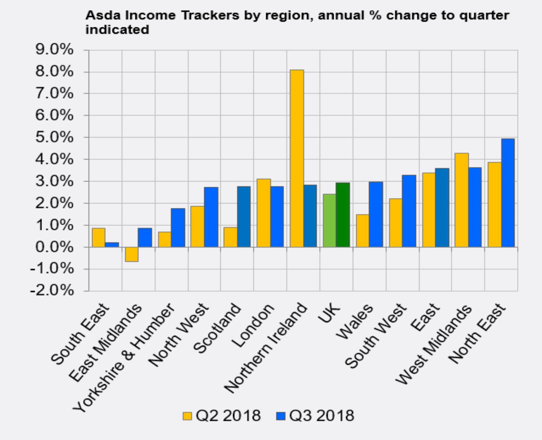 Regional Income Tracker September 2018