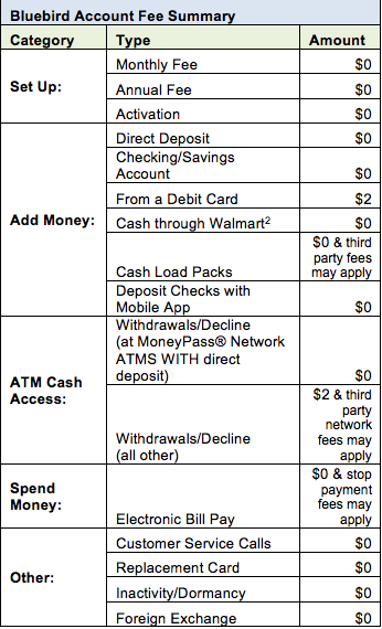 bluebird chart - Add Money To Prepaid Card With Checking Account