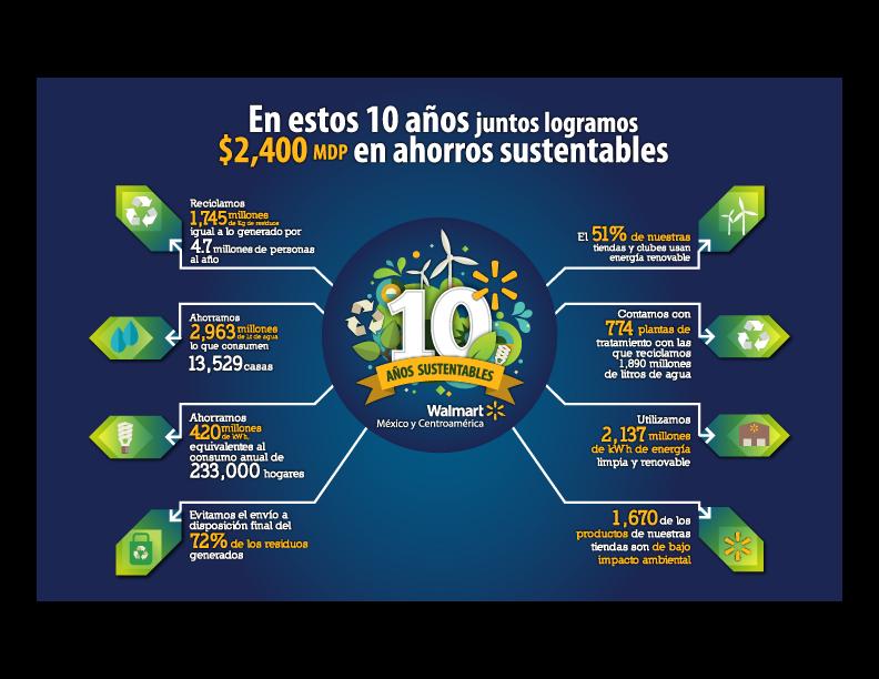 10 años sustentabilidad