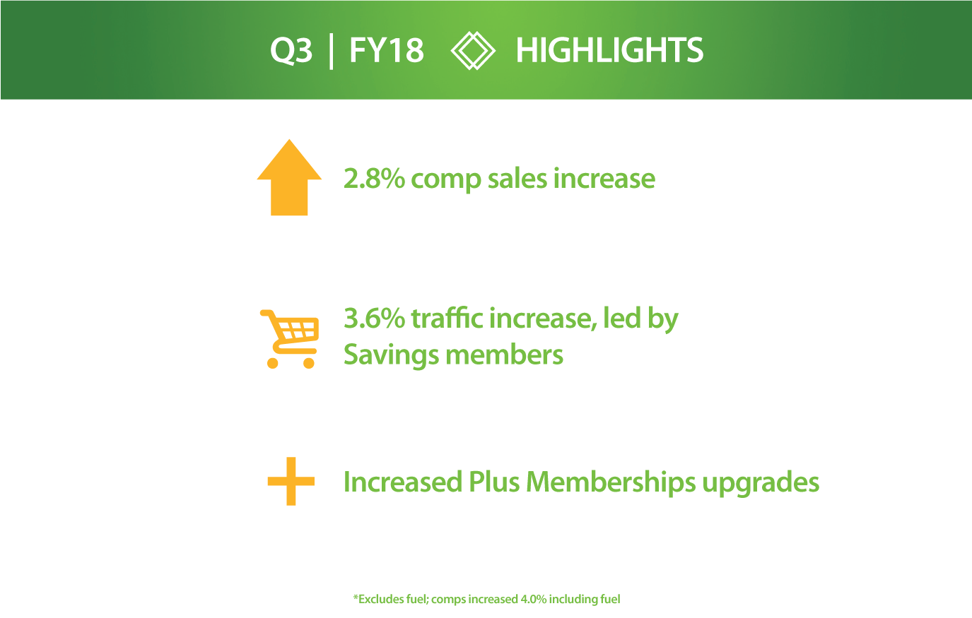 Sam's Club - FY18 Q3 Highlights