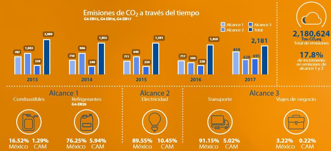 Emisiones CO2 línea de tiempo