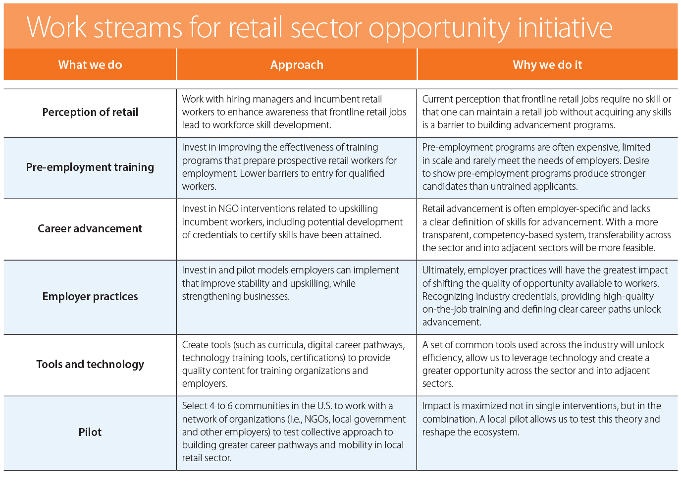 Work streams for retail sector opportunity initiative