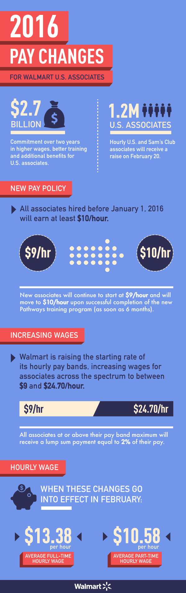 2016 Pay Changes for Walmart Associates Infographic