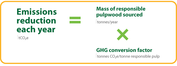 Deforestation Pulpwood Graphic