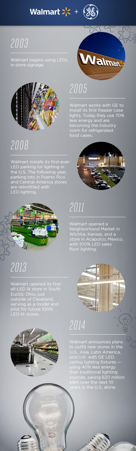GE LED Lighting Partnership Timeline Infographic