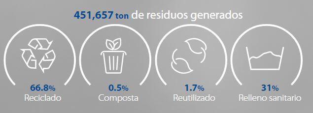 Residuos generados
