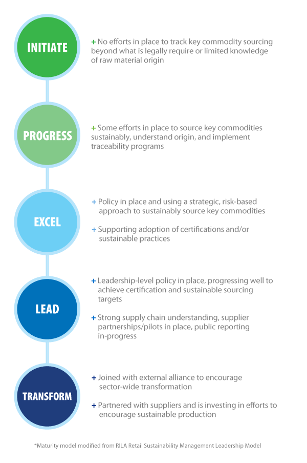 Deforestation - Initiate, Progress, Excel, Lead, Transform