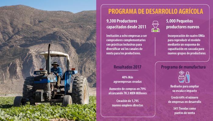 PP Agricultura Inclusiva