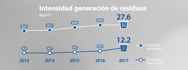 Residuos generación